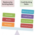 Types of loans that are reported to credit bureaus and could affect your credit score