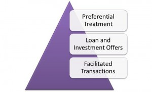 Finance Pyramid